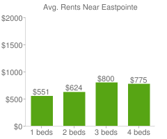 Graph of average rent prices for Eastpointe