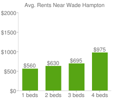 Graph of average rent prices for Wade Hampton