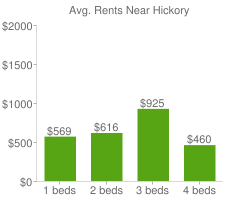 Graph of average rent prices for Hickory