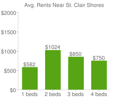 Graph of average rent prices for St. Clair Shores
