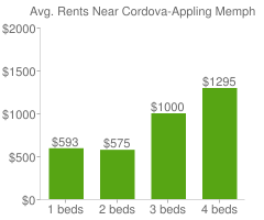 Graph of average rent prices for Cordova-Appling Memphis