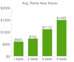 Graph of average rent prices for Keizer