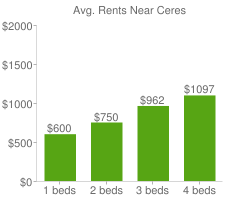 Graph of average rent prices for Ceres