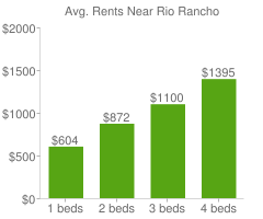 Graph of average rent prices for Rio Rancho
