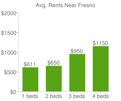 Graph of average rent prices for Fresno