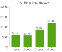 Graph of average rent prices for Barstow