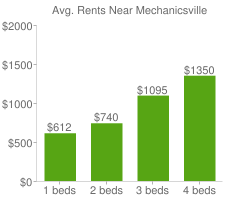 Graph of average rent prices for Mechanicsville