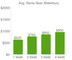 Graph of average rent prices for Waterbury