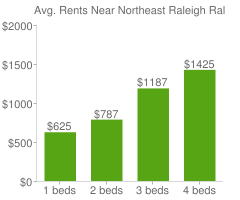 Graph of average rent prices for Northeast Raleigh Raleigh