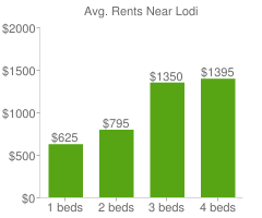 Graph of average rent prices for Lodi