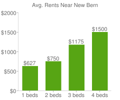 Graph of average rent prices for New Bern