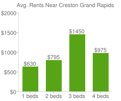 Graph of average rent prices for Creston Grand Rapids