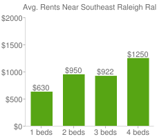 Graph of average rent prices for Southeast Raleigh Raleigh
