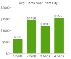 Graph of average rent prices for Plant City
