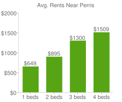 Graph of average rent prices for Perris