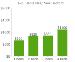 Graph of average rent prices for New Bedford