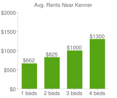 Graph of average rent prices for Kenner