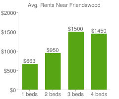 Graph of average rent prices for Friendswood
