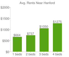 Graph of average rent prices for Hanford
