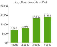 Graph of average rent prices for Hazel Dell