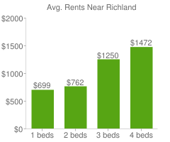 Graph of average rent prices for Richland