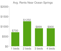 Graph of average rent prices for Ocean Springs