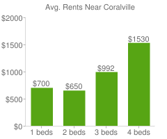 Graph of average rent prices for Coralville