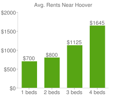 Graph of average rent prices for Hoover