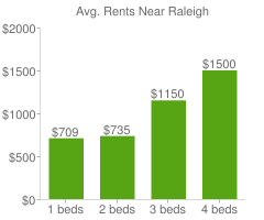 Graph of average rent prices for Raleigh