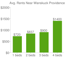 Graph of average rent prices for Wanskuck Providence