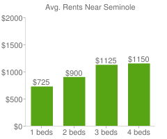 Graph of average rent prices for Seminole