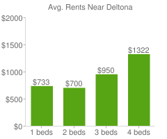 Graph of average rent prices for Deltona