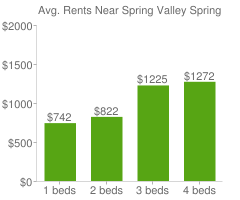Graph of average rent prices for Spring Valley Spring Valley