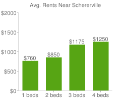 Graph of average rent prices for Schererville
