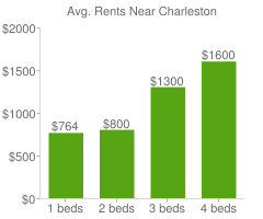 Graph of average rent prices for Charleston
