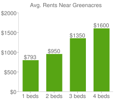Graph of average rent prices for Greenacres