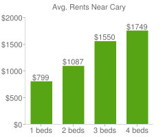 Graph of average rent prices for Cary