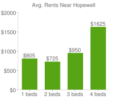 Graph of average rent prices for Hopewell
