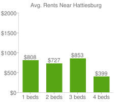Graph of average rent prices for Hattiesburg