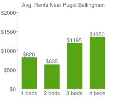 Graph of average rent prices for Puget Bellingham