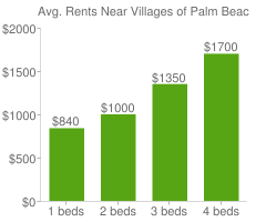 Graph of average rent prices for Villages of Palm Beach Lakes West Palm Beach