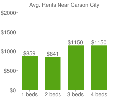 Graph of average rent prices for Carson City