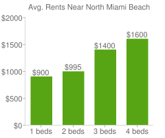 Graph of average rent prices for North Miami Beach