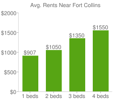 Graph of average rent prices for Fort Collins
