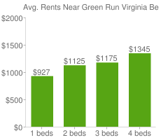 Graph of average rent prices for Green Run Virginia Beach