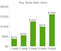 Graph of average rent prices for Orem