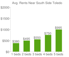 Graph of average rent prices for South Side Toledo
