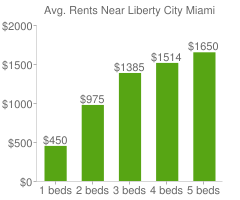 Graph of average rent prices for Liberty City Miami