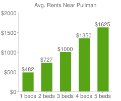 Graph of average rent prices for Pullman