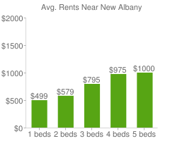 Graph of average rent prices for New Albany